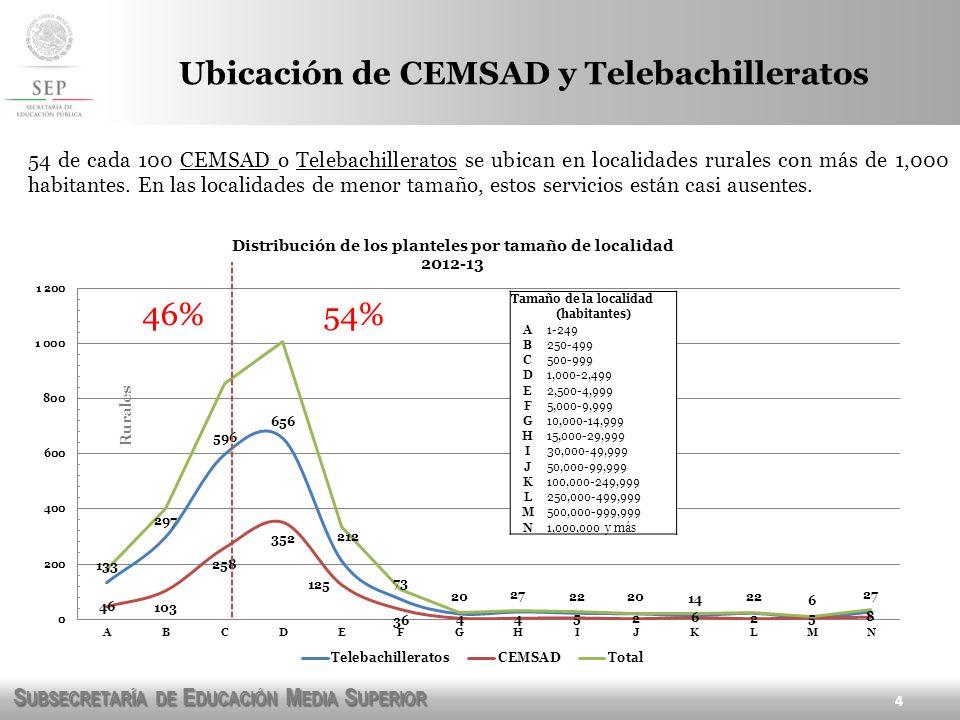 Ubicación de CEMSAD y Telebachilleratos
