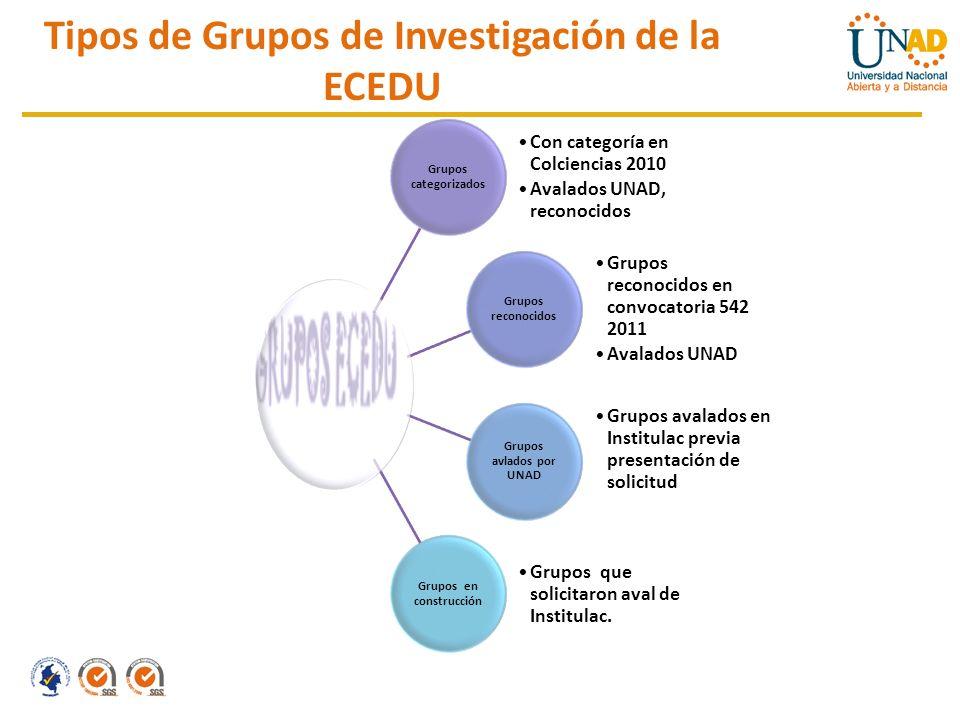 Tipos de Grupos de Investigación de la ECEDU