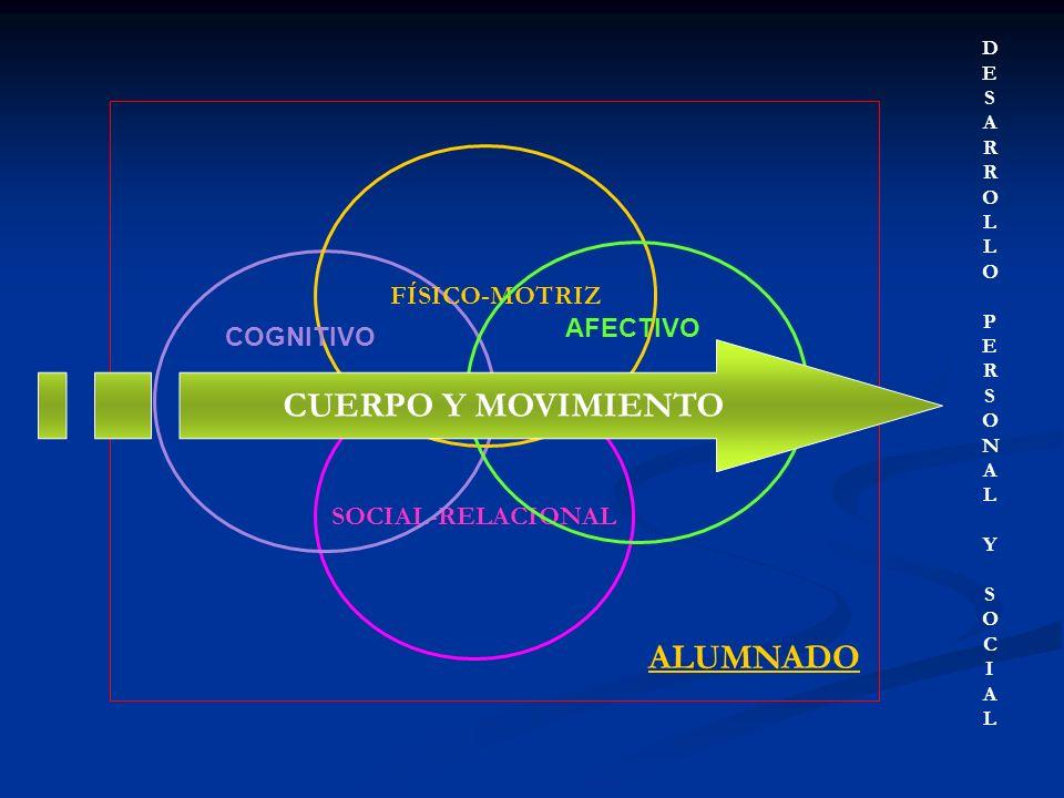CUERPO Y MOVIMIENTO ALUMNADO FÍSICO-MOTRIZ AFECTIVO COGNITIVO