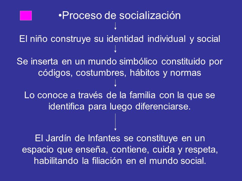Proceso de socialización El niño construye su identidad individual y social Se inserta en un mundo simbólico constituido por códigos, costumbres, hábitos y normas Lo conoce a través de la familia con la que se identifica para luego diferenciarse.