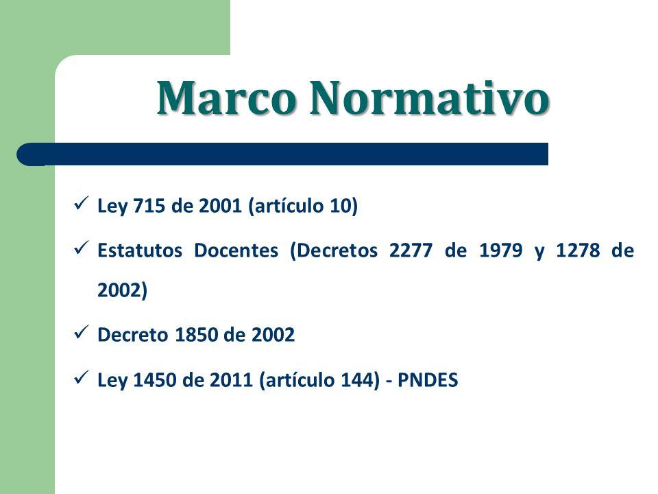 Marco Normativo Ley 715 de 2001 (artículo 10)