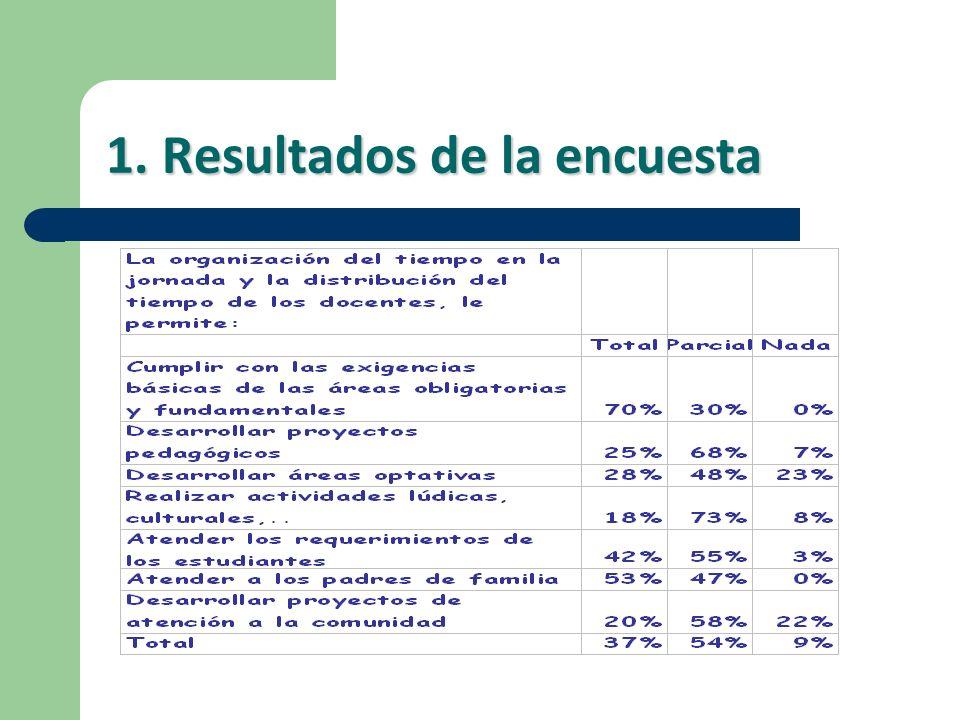 1. Resultados de la encuesta
