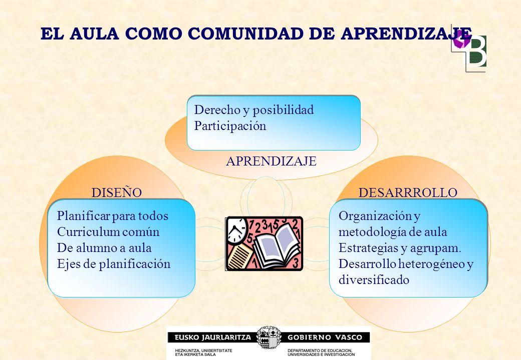 EL AULA COMO COMUNIDAD DE APRENDIZAJE