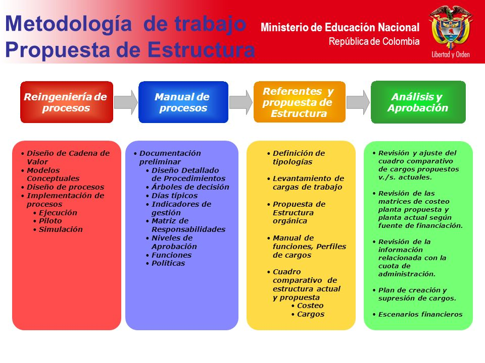 Metodología de trabajo Propuesta de Estructura