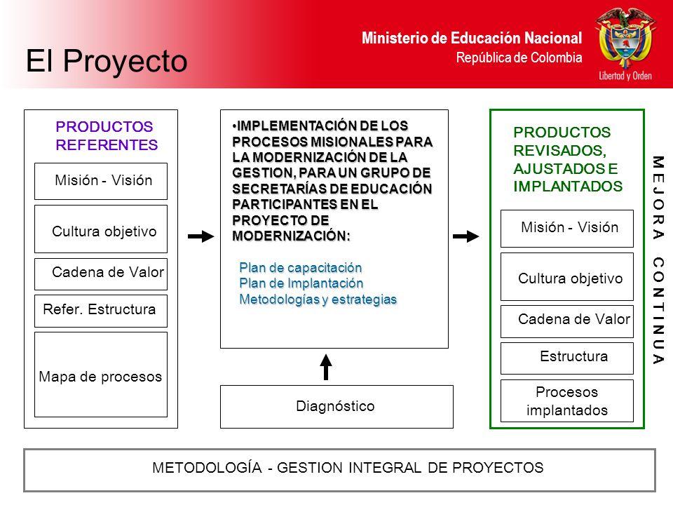 El Proyecto PRODUCTOS PRODUCTOS REFERENTES