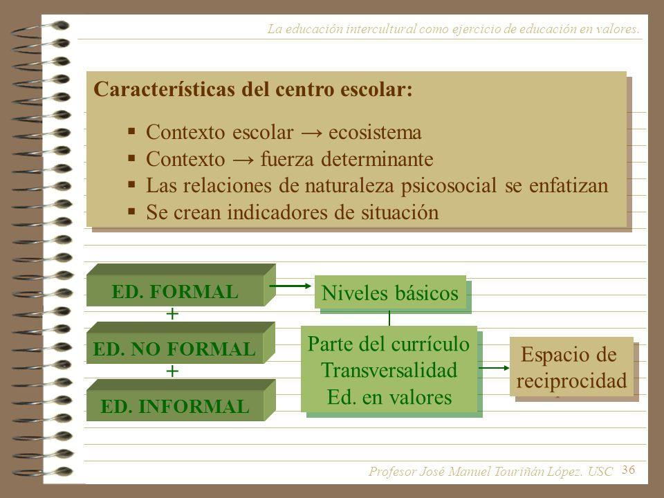 Características del centro escolar: Contexto escolar → ecosistema