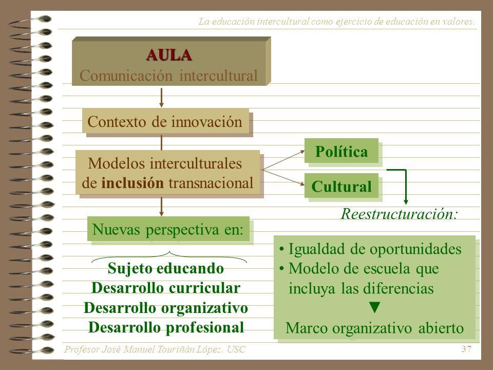 Desarrollo curricular Desarrollo organizativo Desarrollo profesional