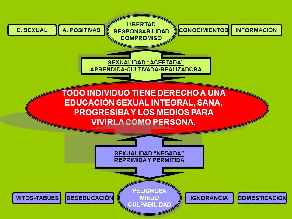 SEXUALIDAD ACEPTADA APRENDIDA-CULTIVADA-REALIZADORA