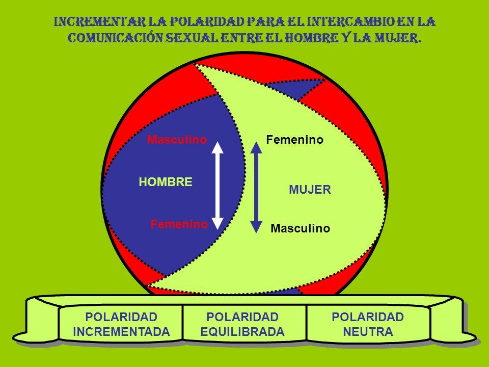 POLARIDAD INCREMENTADA POLARIDAD EQUILIBRADA