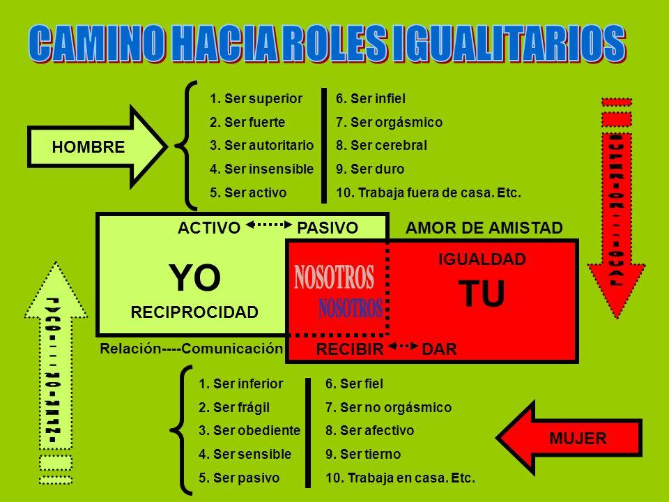 CAMINO HACIA ROLES IGUALITARIOS Relación----Comunicación