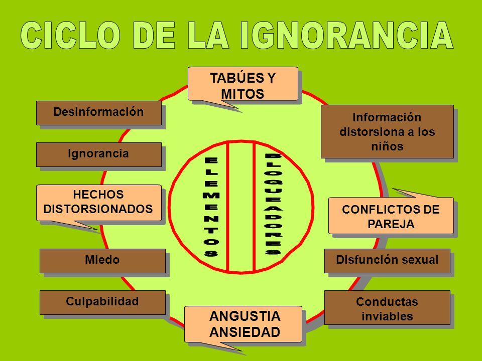 Información distorsiona a los niños HECHOS DISTORSIONADOS