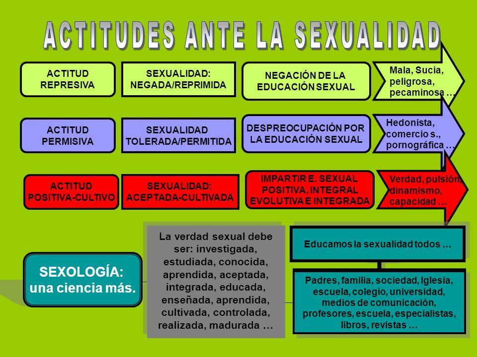 ACTITUDES ANTE LA SEXUALIDAD Educamos la sexualidad todos …