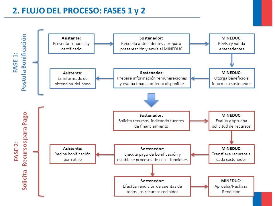 2. FLUJO DEL PROCESO: FASES 1 y 2