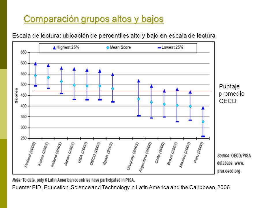 Comparación grupos altos y bajos