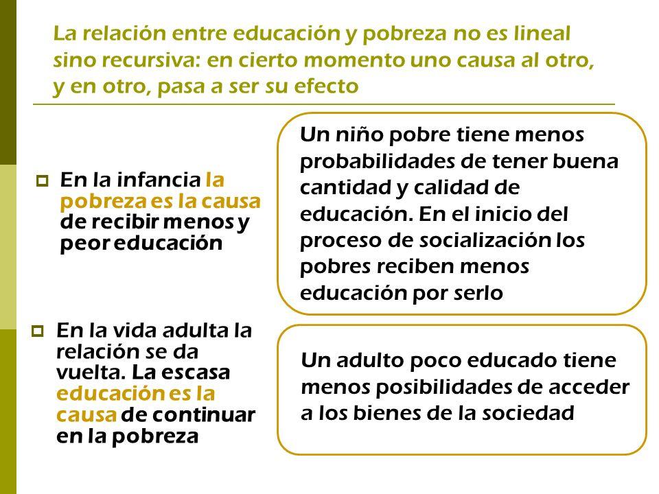 La relación entre educación y pobreza no es lineal sino recursiva: en cierto momento uno causa al otro, y en otro, pasa a ser su efecto