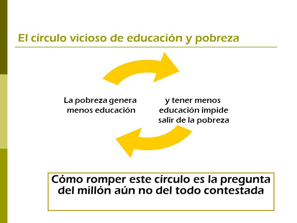 El círculo vicioso de educación y pobreza