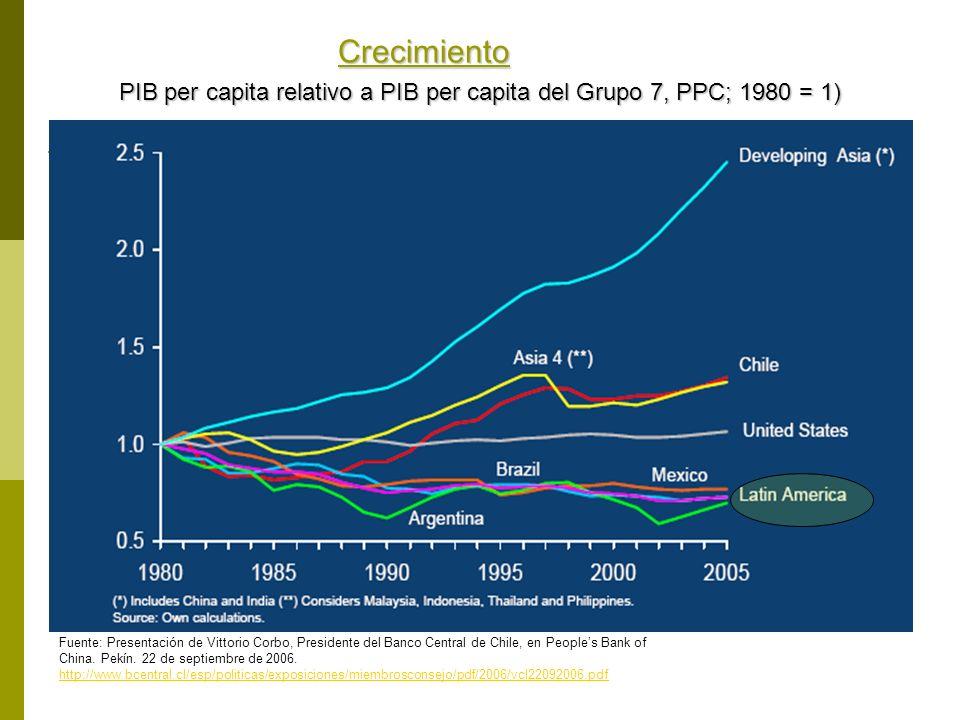 Crecimiento PIB per capita relativo a PIB per capita del Grupo 7, PPC; 1980 = 1)