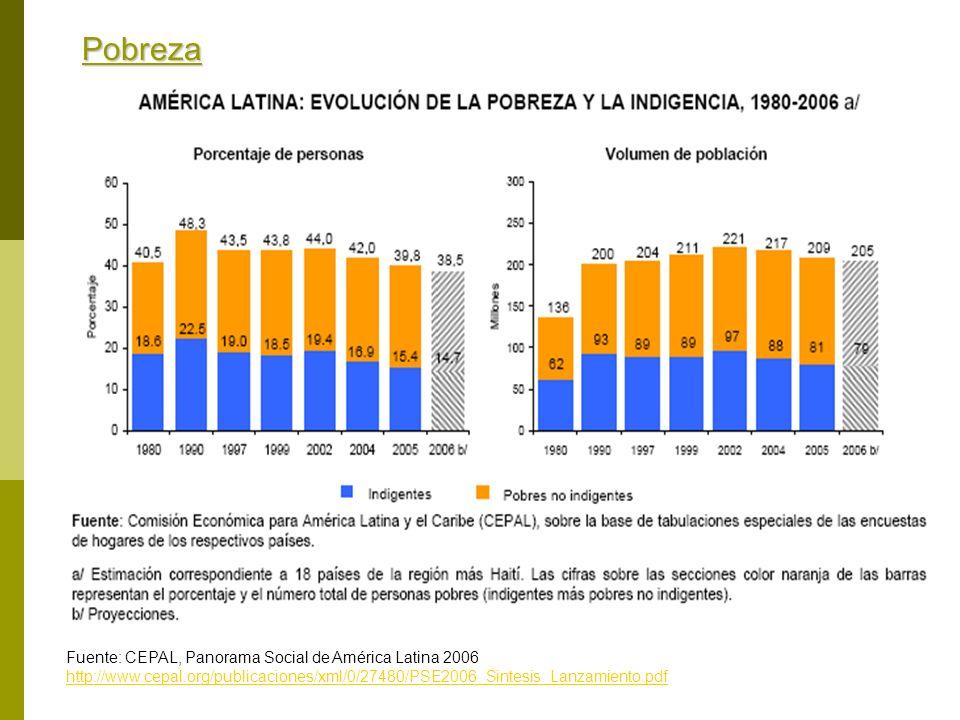 Pobreza Fuente: CEPAL, Panorama Social de América Latina 2006