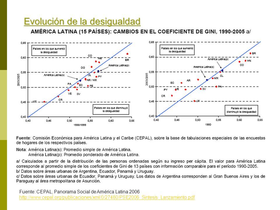 Evolución de la desigualdad