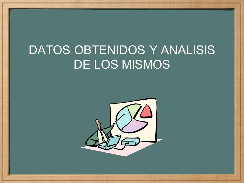 DATOS OBTENIDOS Y ANALISIS DE LOS MISMOS