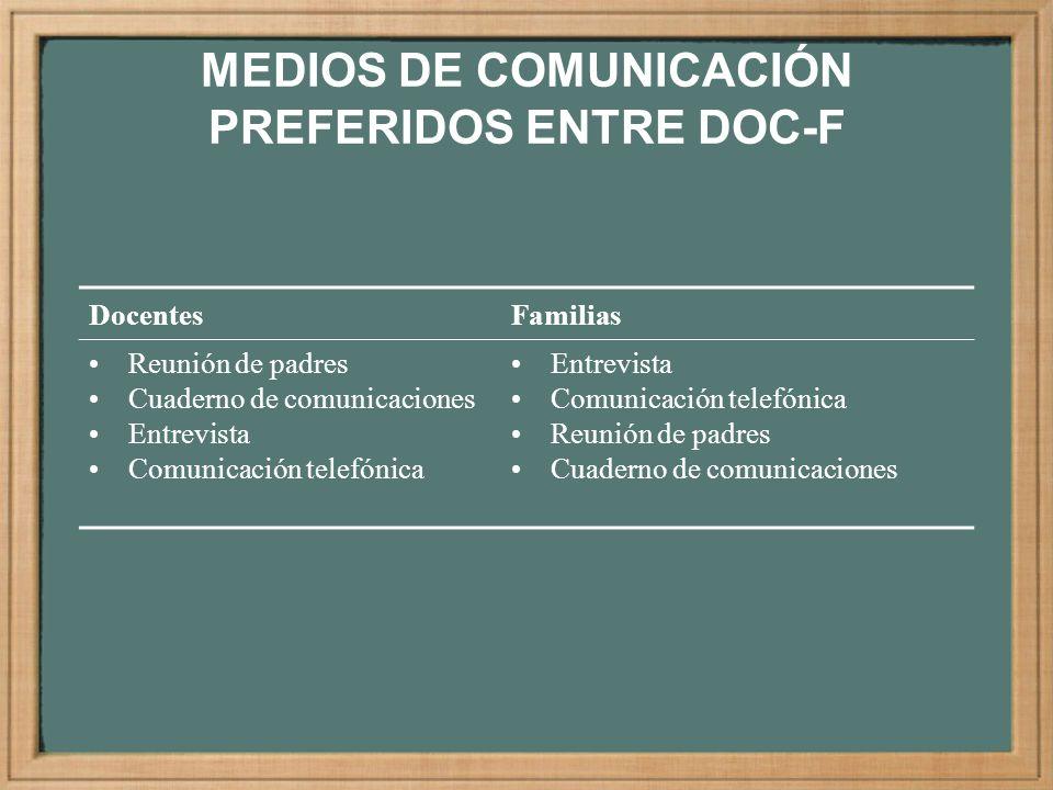 MEDIOS DE COMUNICACIÓN PREFERIDOS ENTRE DOC-F
