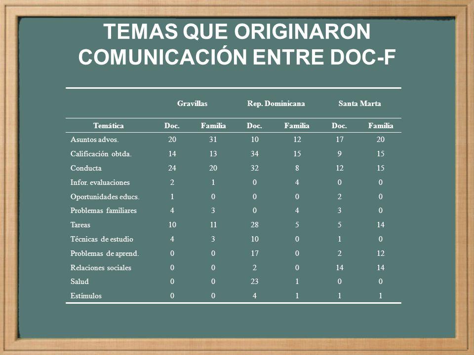 TEMAS QUE ORIGINARON COMUNICACIÓN ENTRE DOC-F