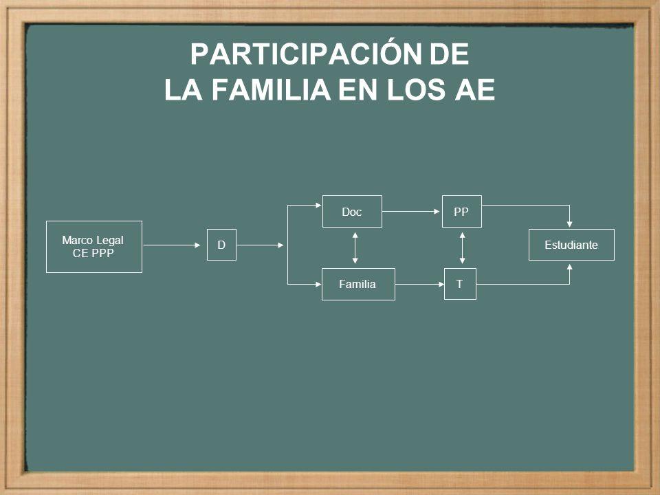 PARTICIPACIÓN DE LA FAMILIA EN LOS AE