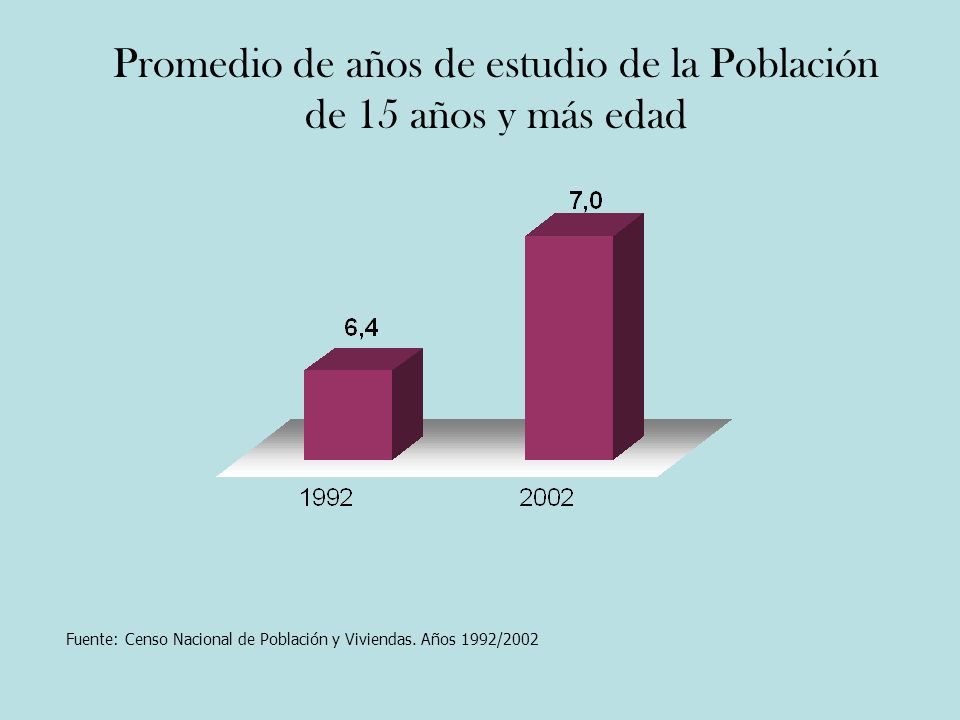 Promedio de años de estudio de la Población de 15 años y más edad