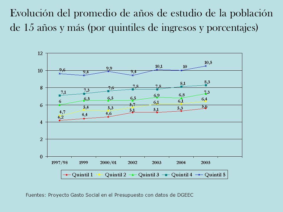 Evolución del promedio de años de estudio de la población de 15 años y más (por quintiles de ingresos y porcentajes)