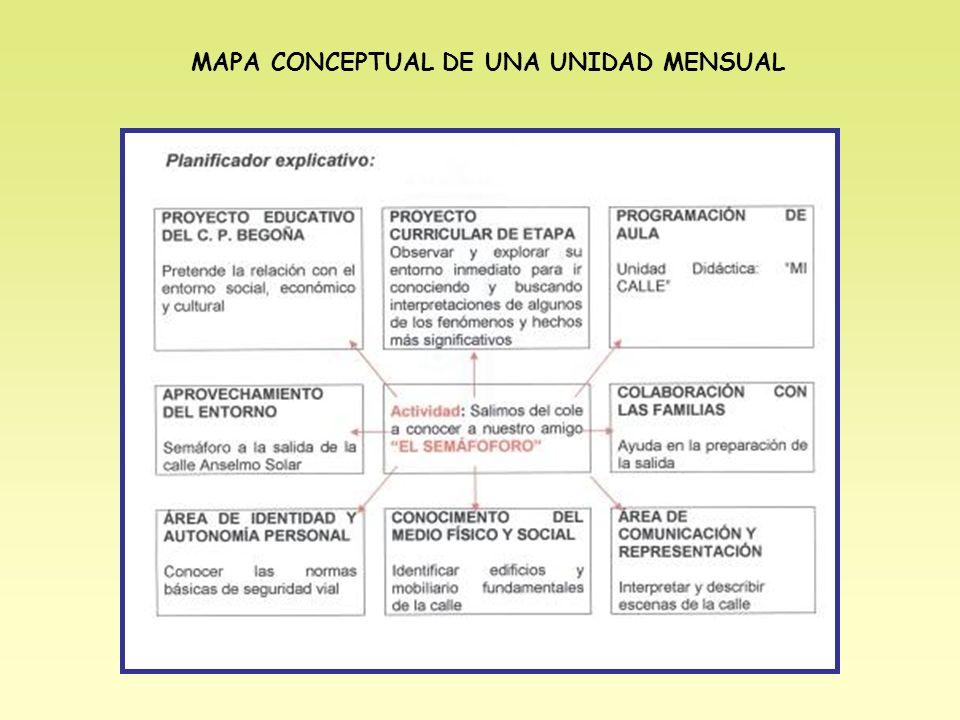 MAPA CONCEPTUAL DE UNA UNIDAD MENSUAL