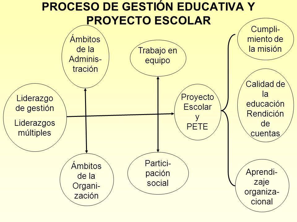 PROCESO DE GESTIÓN EDUCATIVA Y PROYECTO ESCOLAR