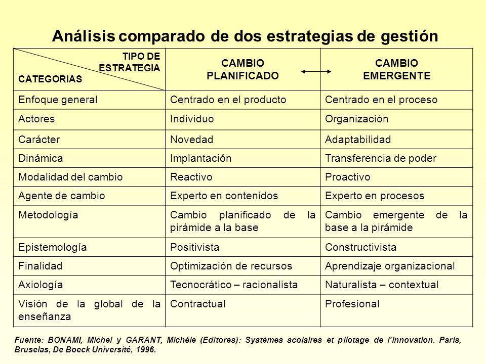 Análisis comparado de dos estrategias de gestión