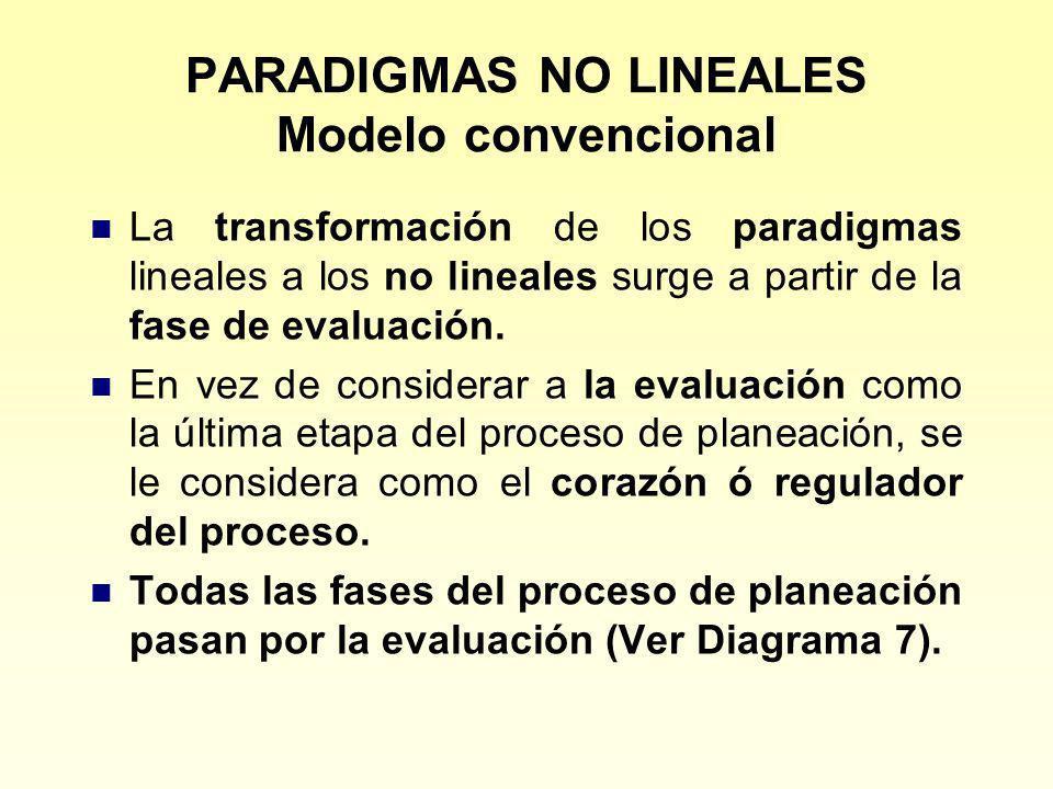 PARADIGMAS NO LINEALES Modelo convencional