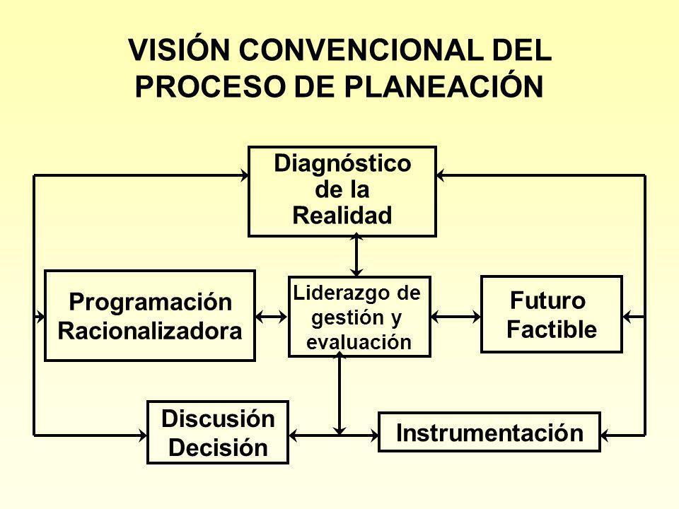 VISIÓN CONVENCIONAL DEL PROCESO DE PLANEACIÓN