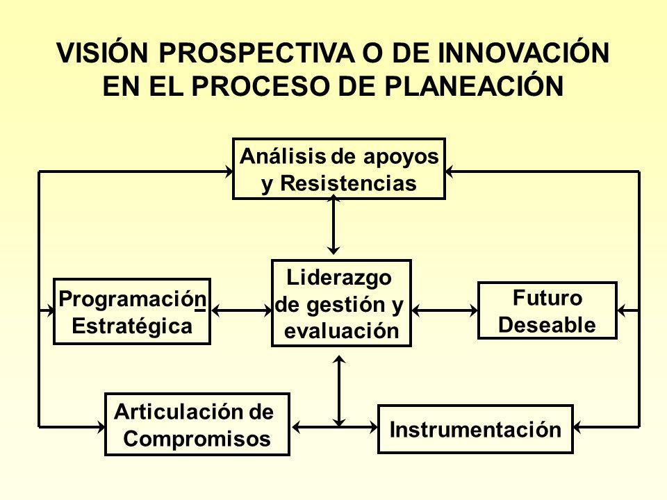 VISIÓN PROSPECTIVA O DE INNOVACIÓN EN EL PROCESO DE PLANEACIÓN
