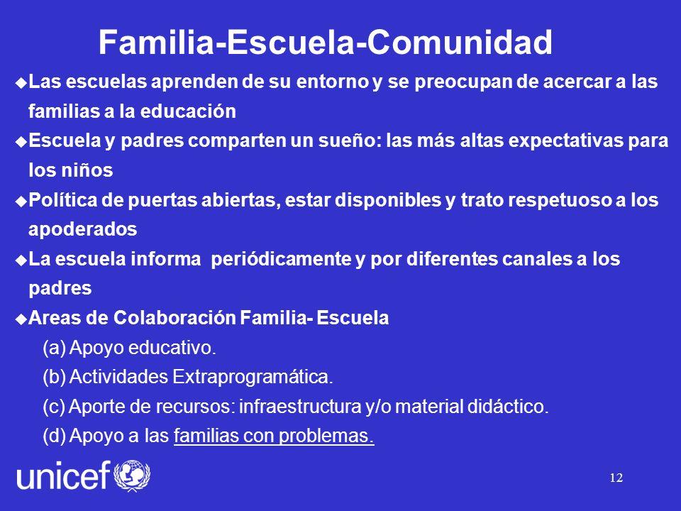 Familia-Escuela-Comunidad