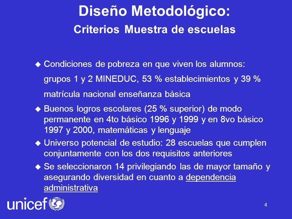 Diseño Metodológico: Criterios Muestra de escuelas