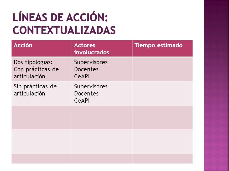 Líneas de acción: contextualizadas