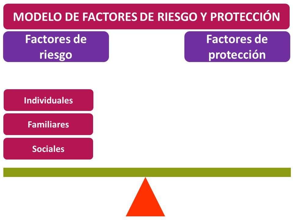 MODELO DE FACTORES DE RIESGO Y PROTECCIÓN Factores de protección