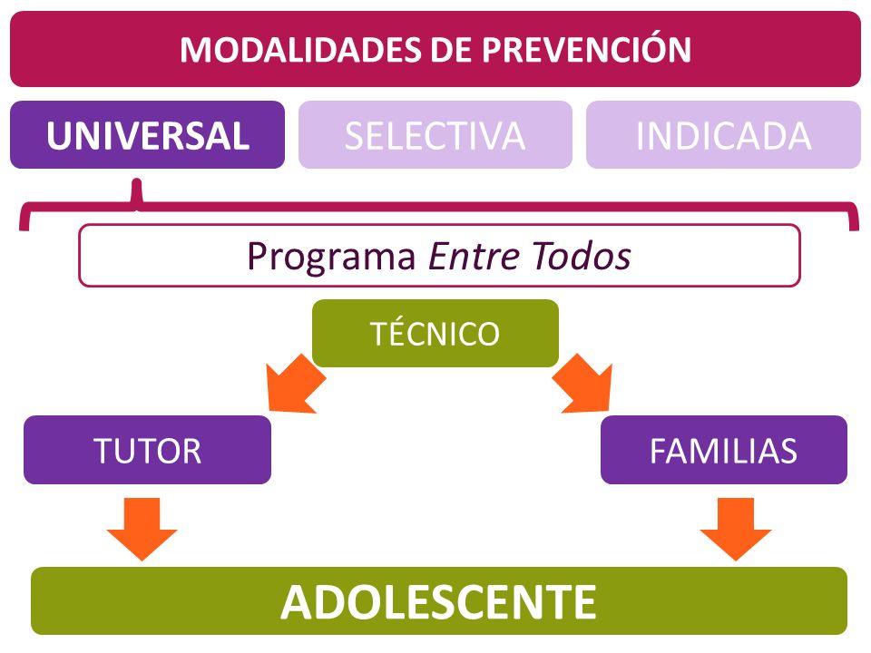 MODALIDADES DE PREVENCIÓN