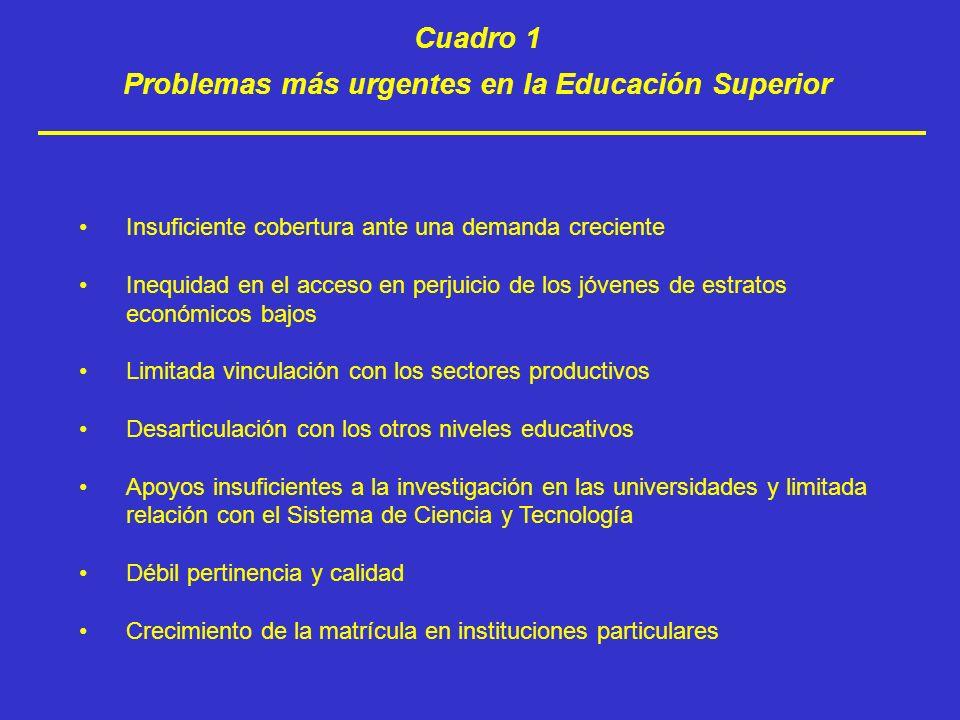 Problemas más urgentes en la Educación Superior