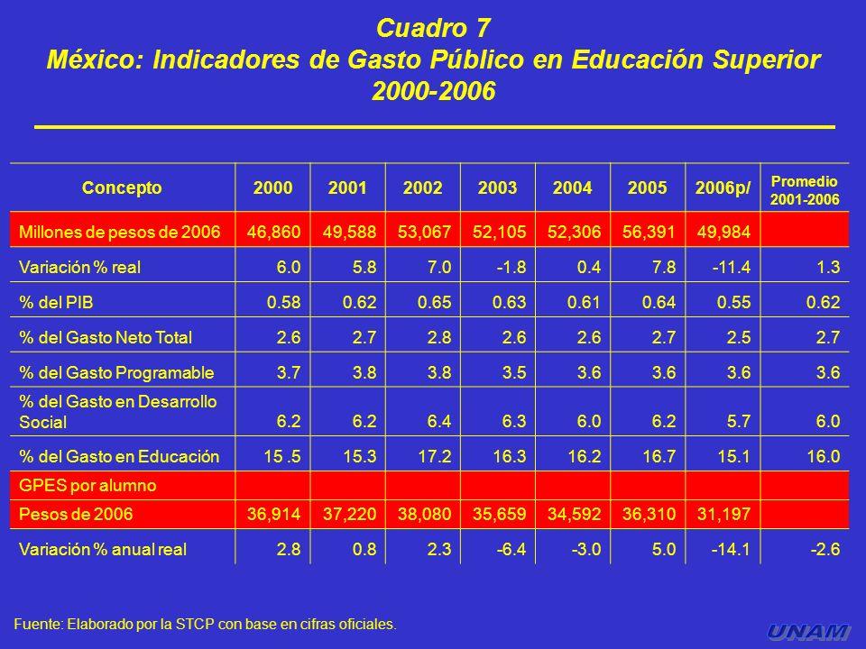 Cuadro 7 México: Indicadores de Gasto Público en Educación Superior 2000-2006