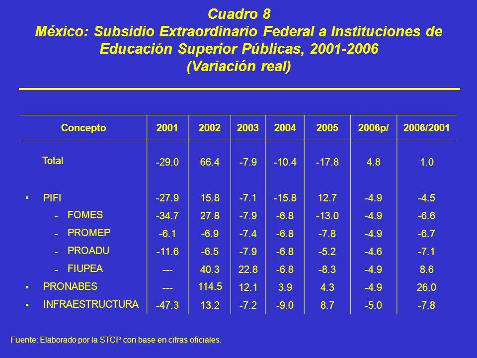 Cuadro 8 México: Subsidio Extraordinario Federal a Instituciones de Educación Superior Públicas, 2001-2006 (Variación real)