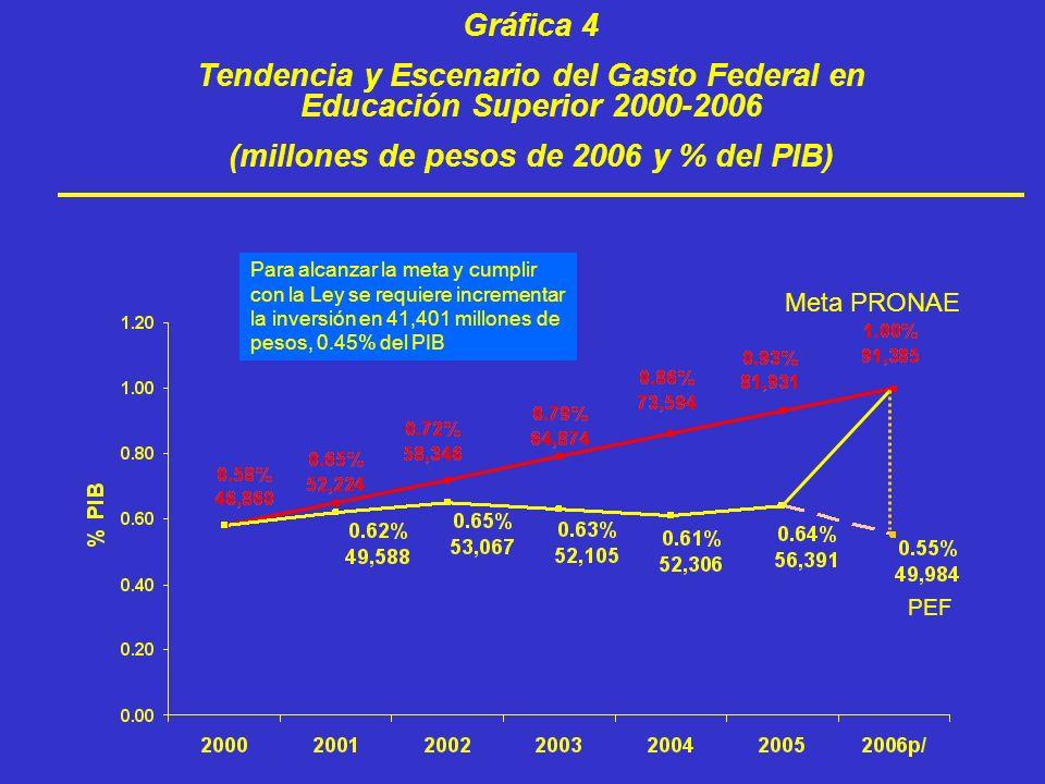 (millones de pesos de 2006 y % del PIB)