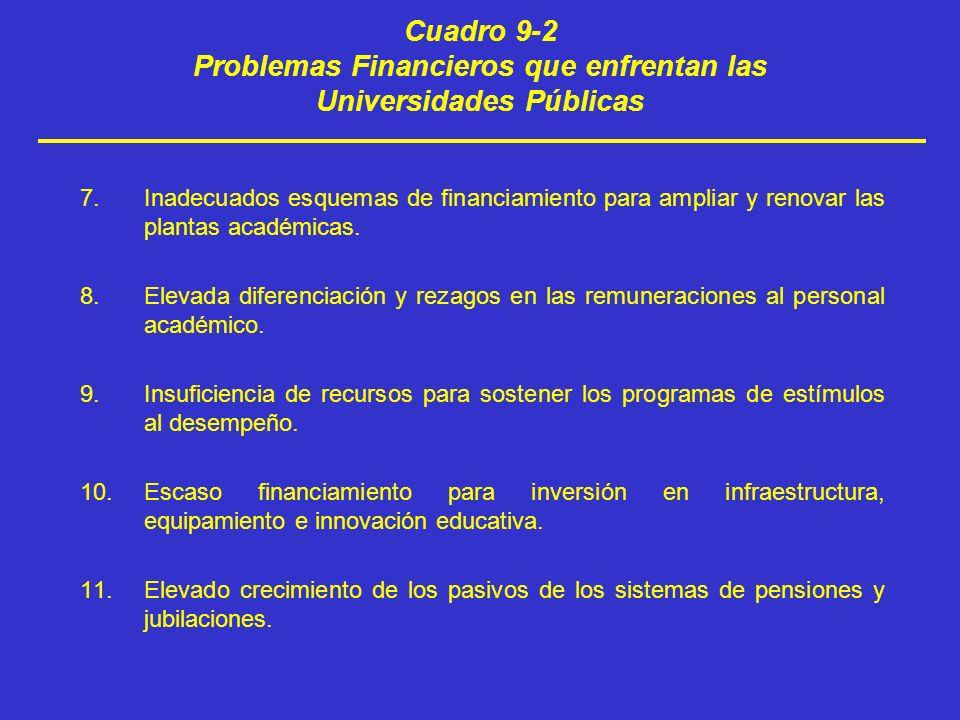 Cuadro 9-2 Problemas Financieros que enfrentan las Universidades Públicas