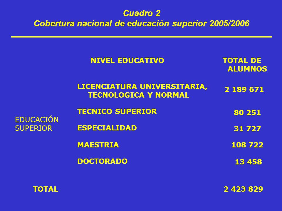Cuadro 2 Cobertura nacional de educación superior 2005/2006