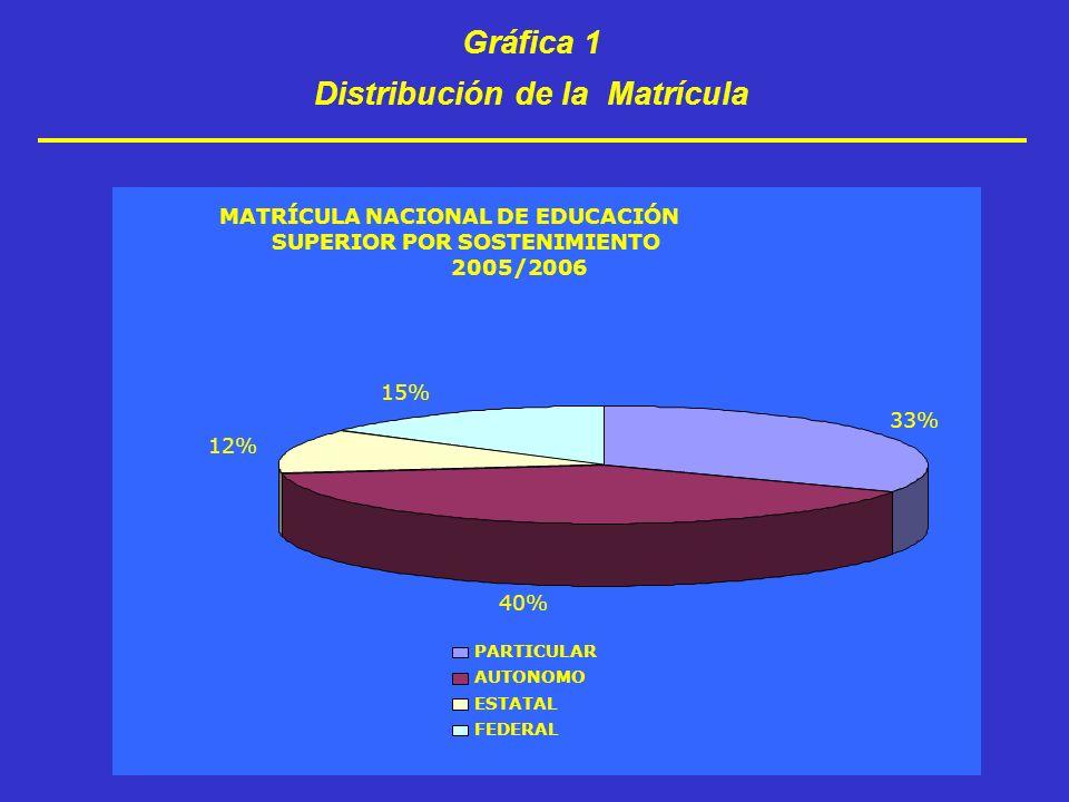 Distribución de la Matrícula