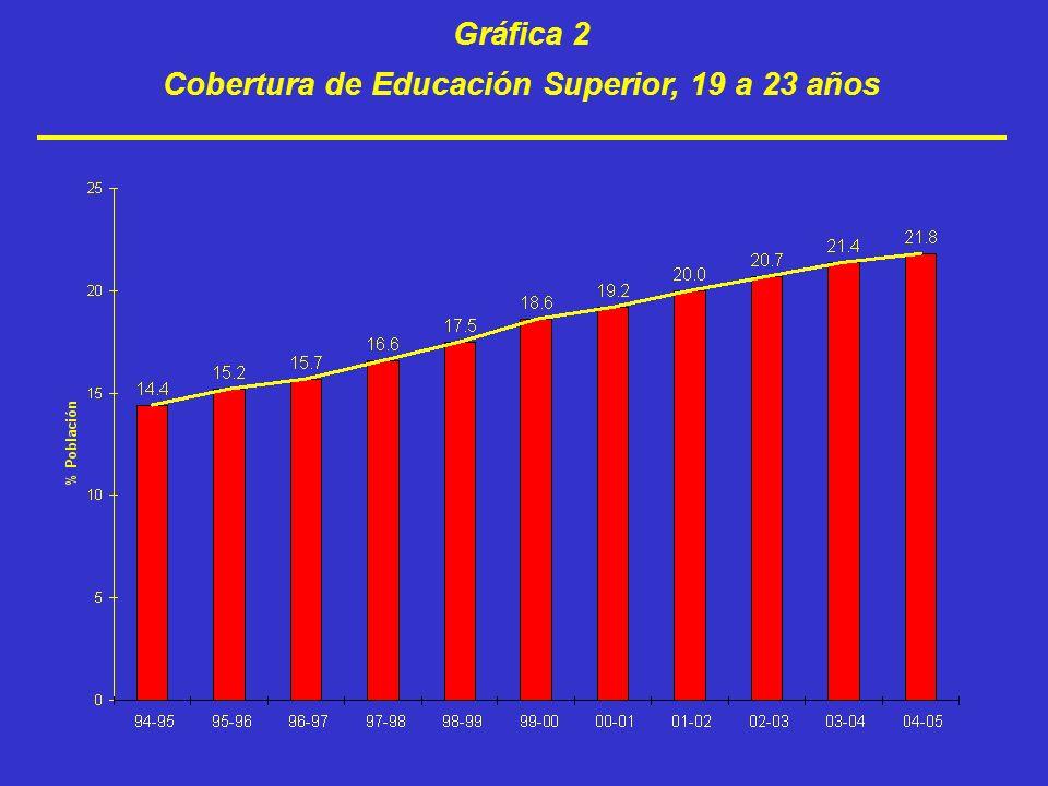 Cobertura de Educación Superior, 19 a 23 años