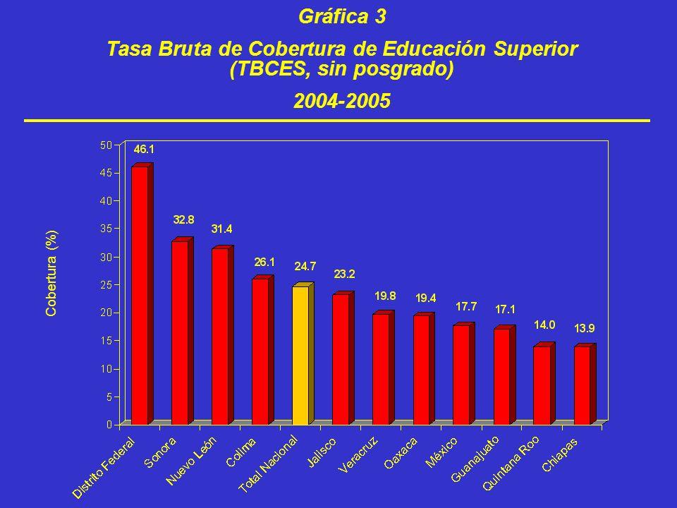 Tasa Bruta de Cobertura de Educación Superior (TBCES, sin posgrado)