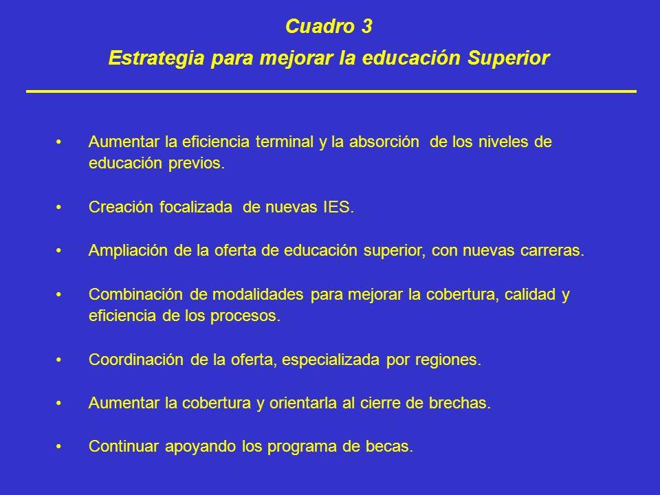 Estrategia para mejorar la educación Superior